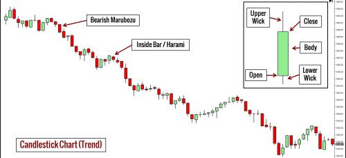 Candlestick-Chart