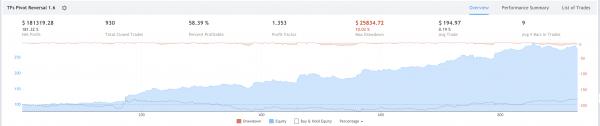 Tradingview Pivot Reversal Strategy Profit