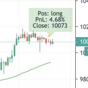 Tradingview Status Box